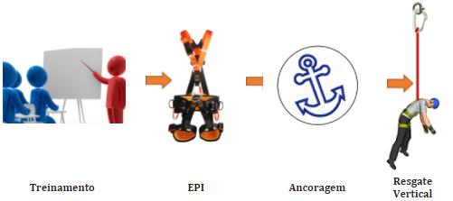 Amadurecimento do Resgate Técnico Industrial