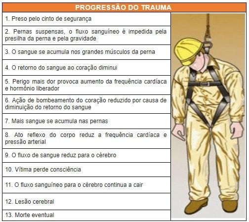 Orientações para progressão do trauma