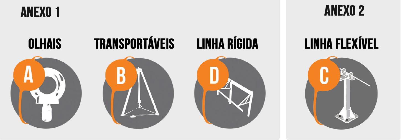 Os projetos de linha de vida devem considerar as classificações de ancoragem da NBR 16325