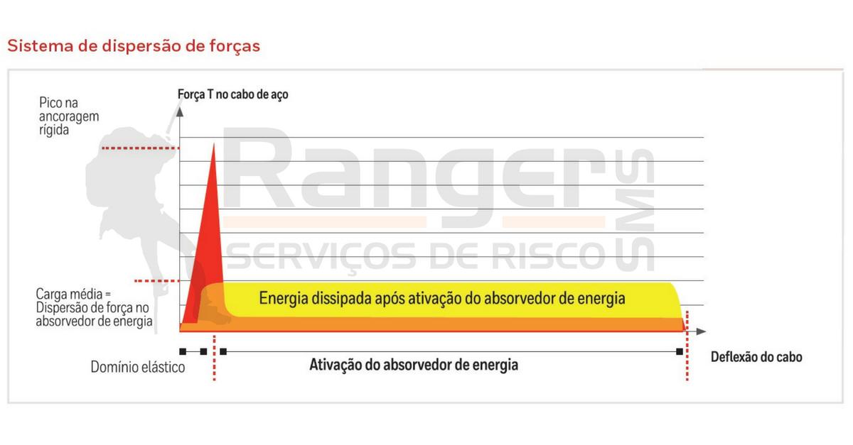 Gráfico do Absorvedor de energia