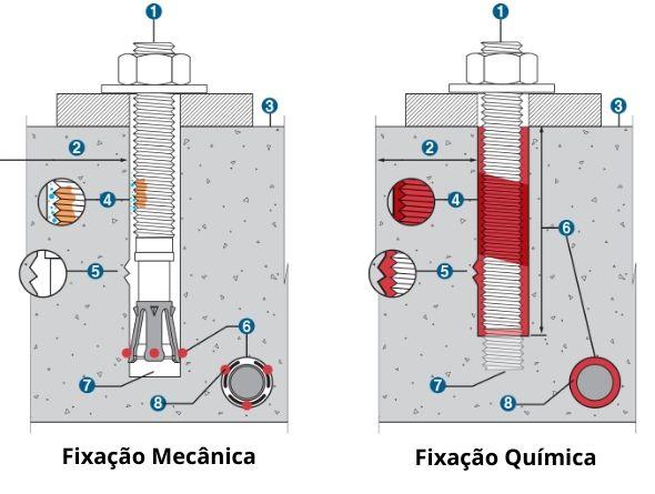 Fixação utilizando chumbadores químico e mecanico