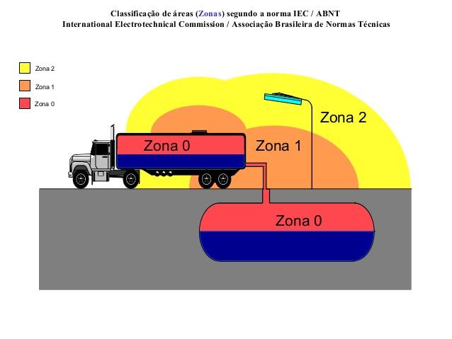 Ilustração mostrando a classificação de áreas classificadas